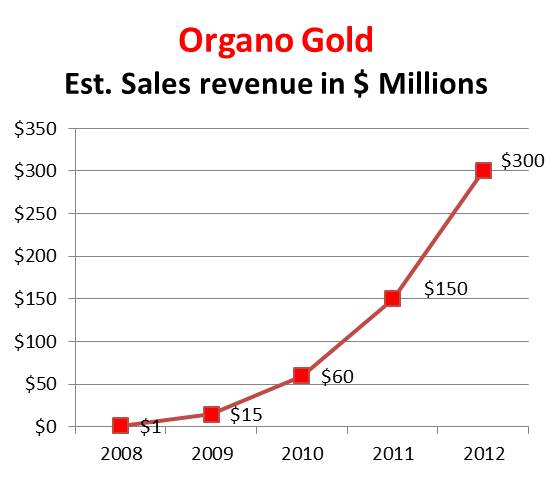 Organo Gold sales